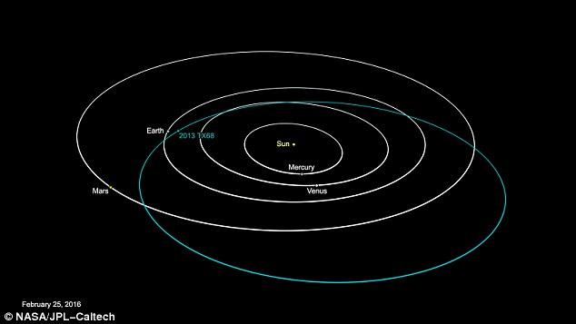Segundo a NASA, o asteroide 203 TX68, passará a 5 milhões de Km da Terra e não representa uma ameaça real.