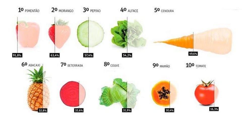 Resultado de imagem para vegetais agrotoxicos anvisa